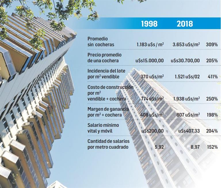 Precios de inmuebles subieron 300% en dos décadas