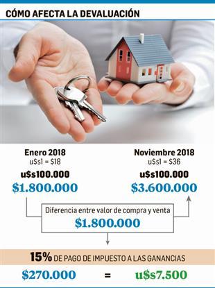 Impuesto a Ganancias en venta de inmuebles complica operaciones